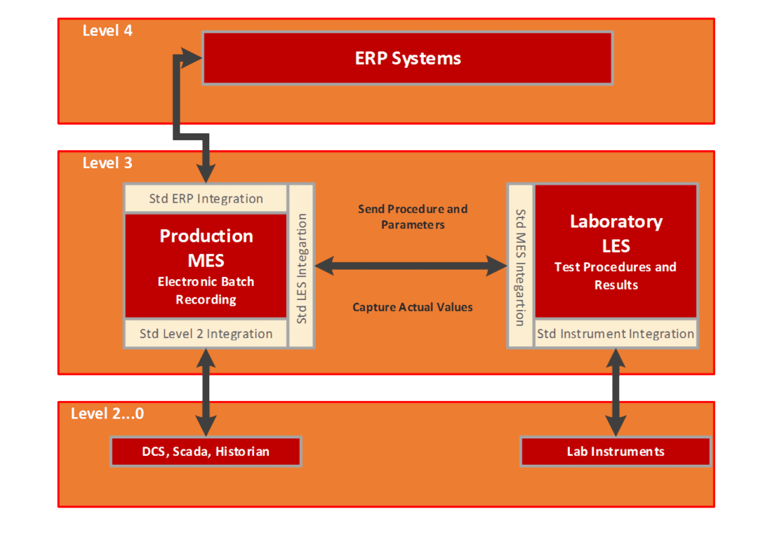 Integrating a Manufacturing Execution System with Oracle JD Edwards