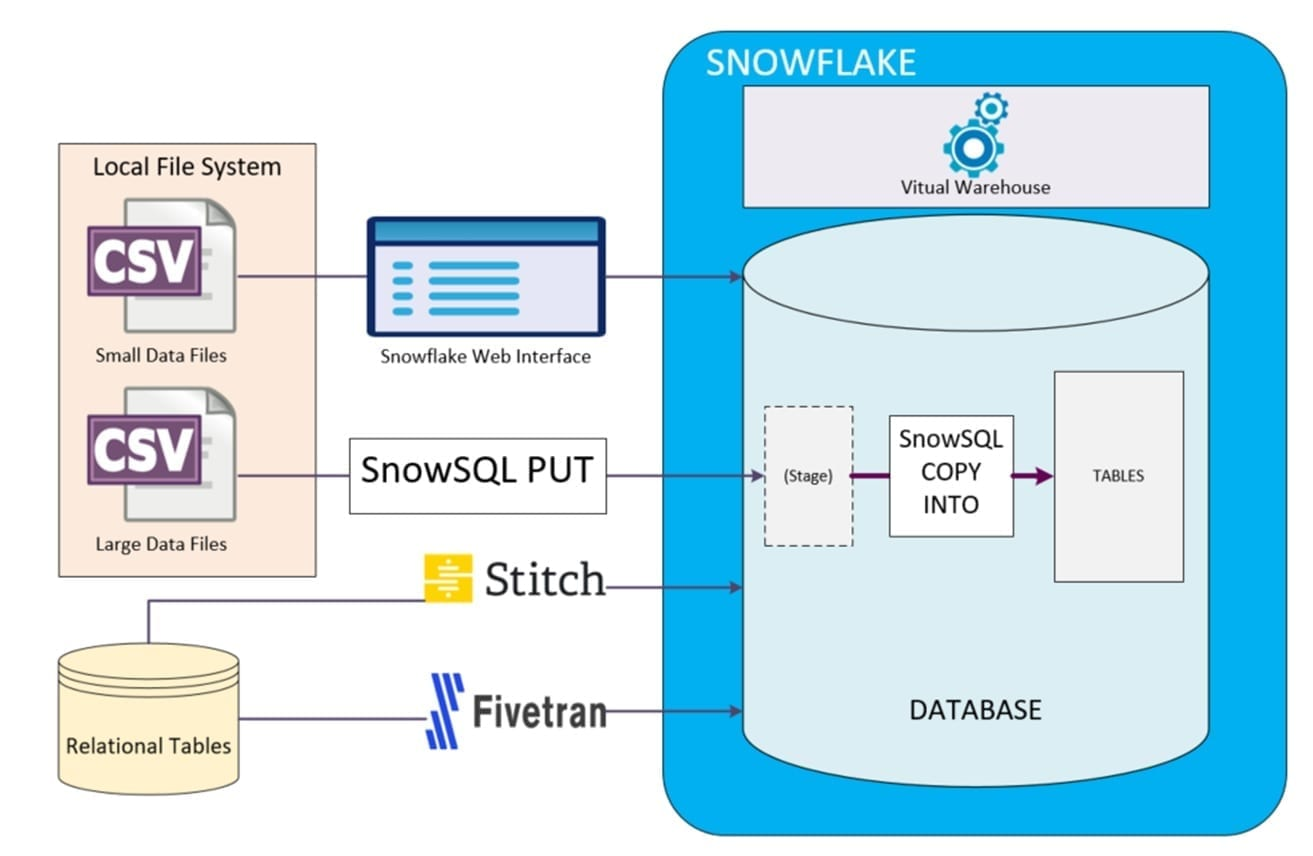 Getting Started with Snowflake Cloud Data Warehouse