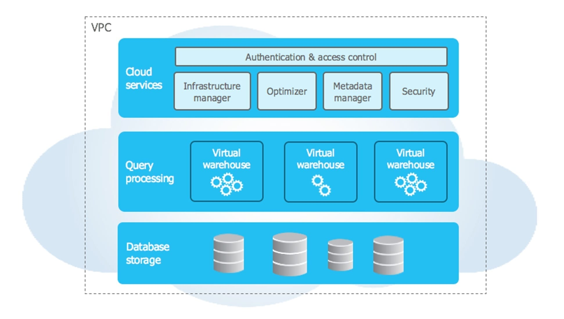 Getting Started with Snowflake Cloud Data Warehouse - Smartbridge